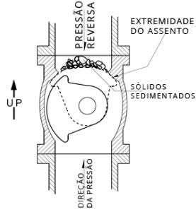 válvula macho excêntrica